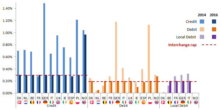 figure-3_-effective-interchange-rates-by-european-market